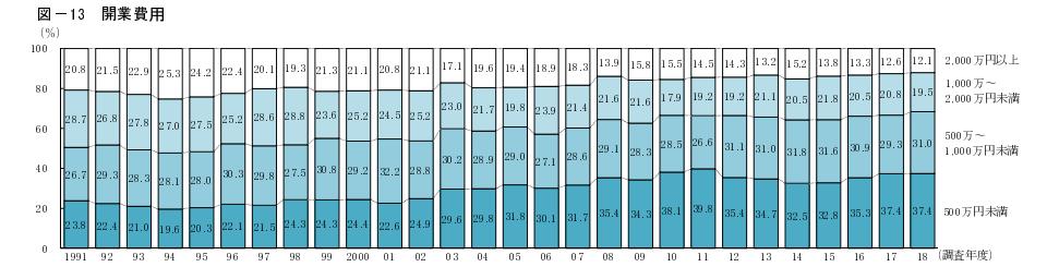 独立資金,平均,開業,起業,調達